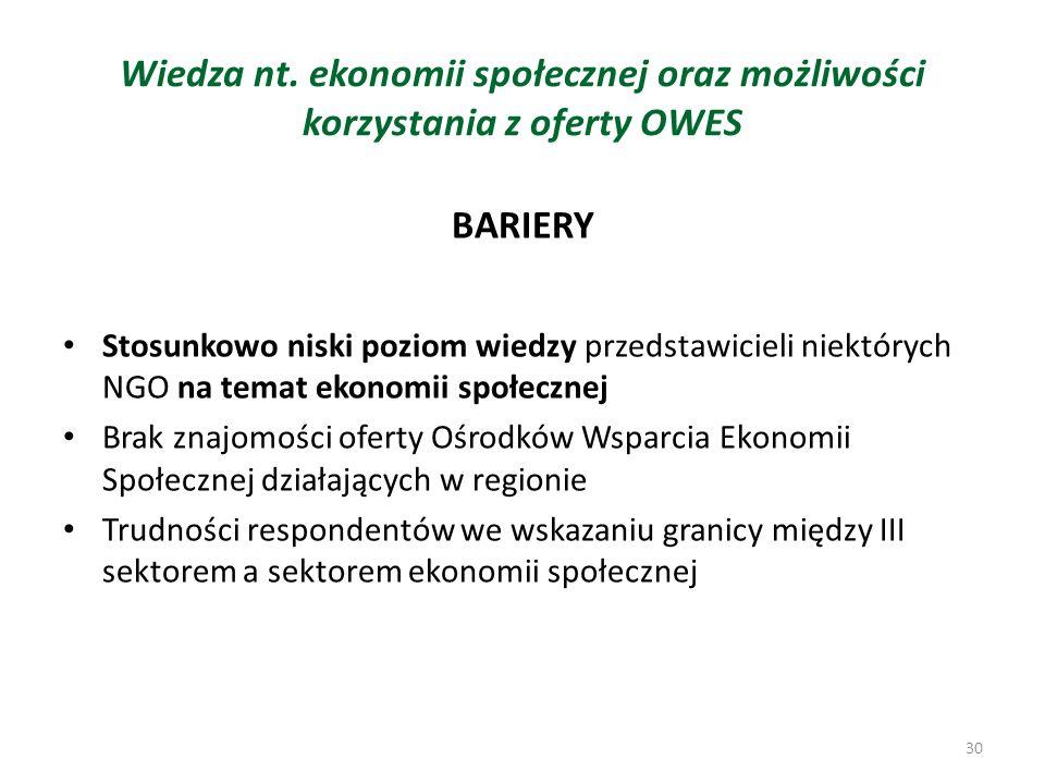Wiedza nt. ekonomii społecznej oraz możliwości korzystania z oferty OWES
