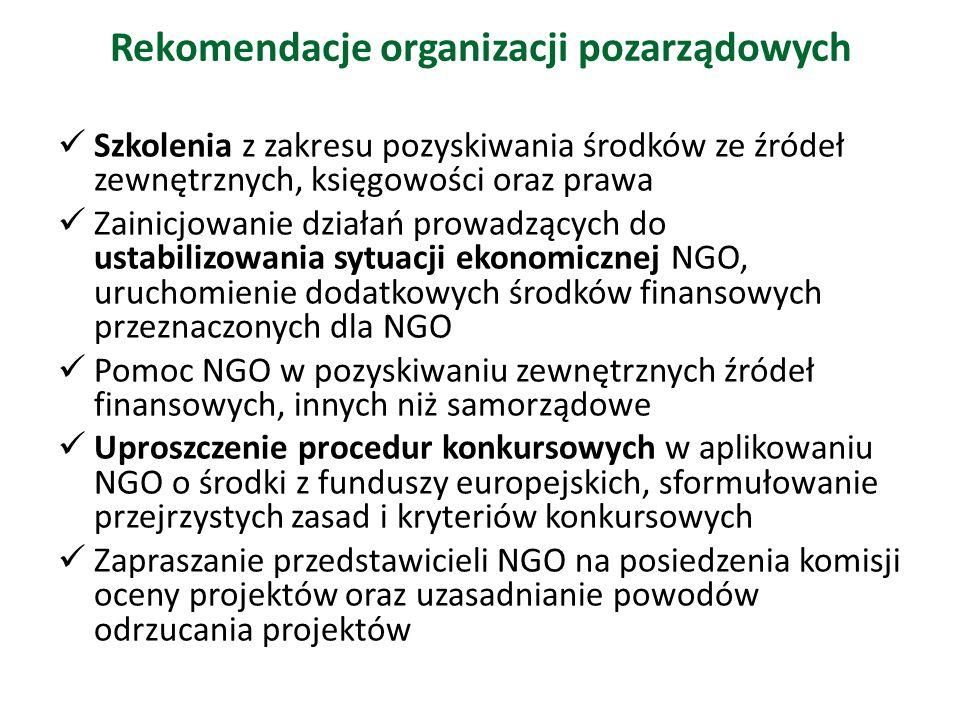 Rekomendacje organizacji pozarządowych