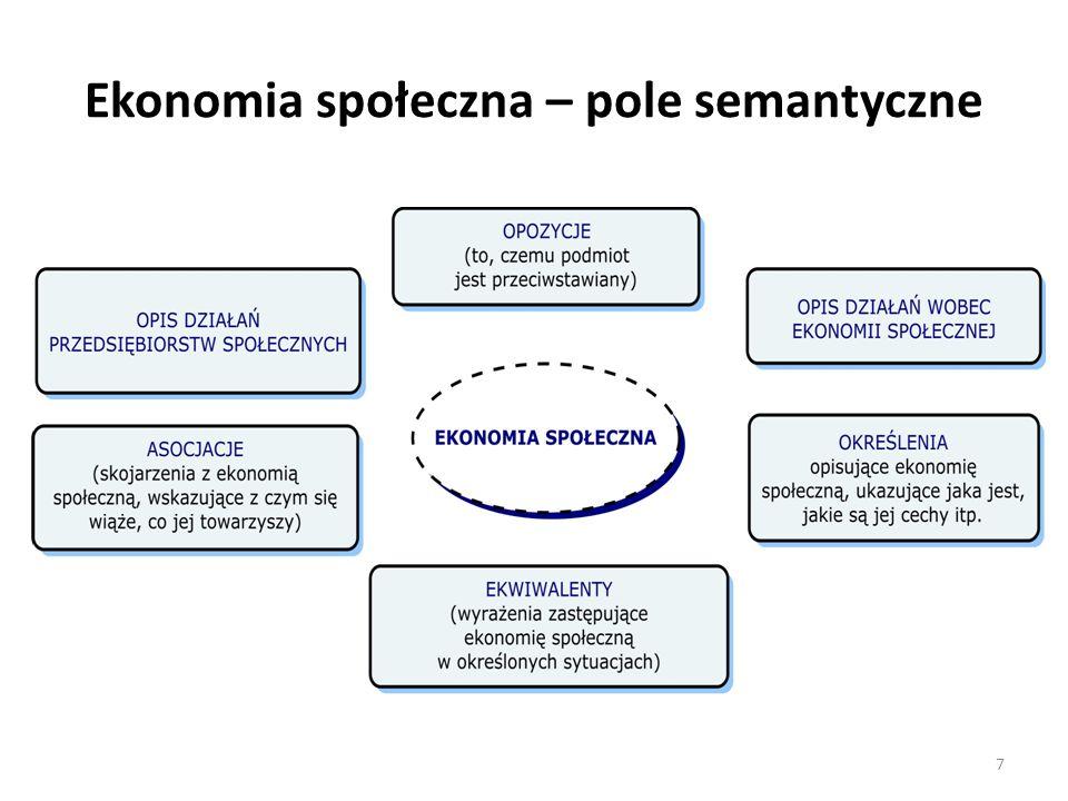 Ekonomia społeczna – pole semantyczne