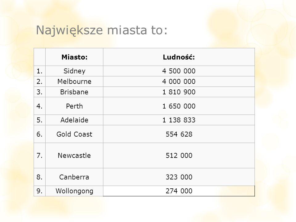 Największe miasta to: Miasto: Ludność: 1. Sidney 4 500 000 2.