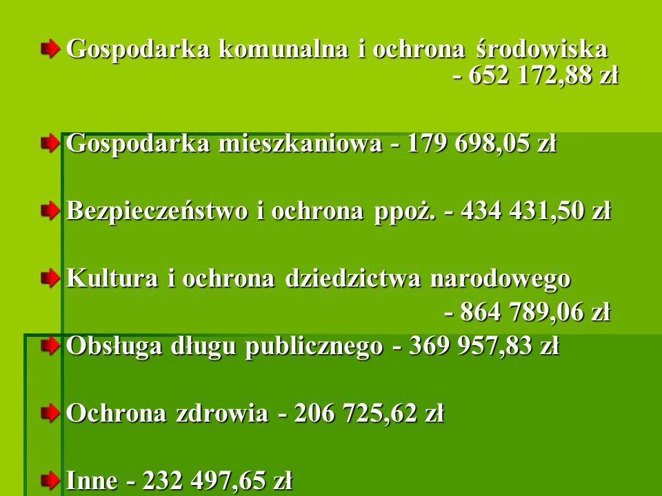 Gospodarka komunalna i ochrona środowiska - 652 172,88 zł