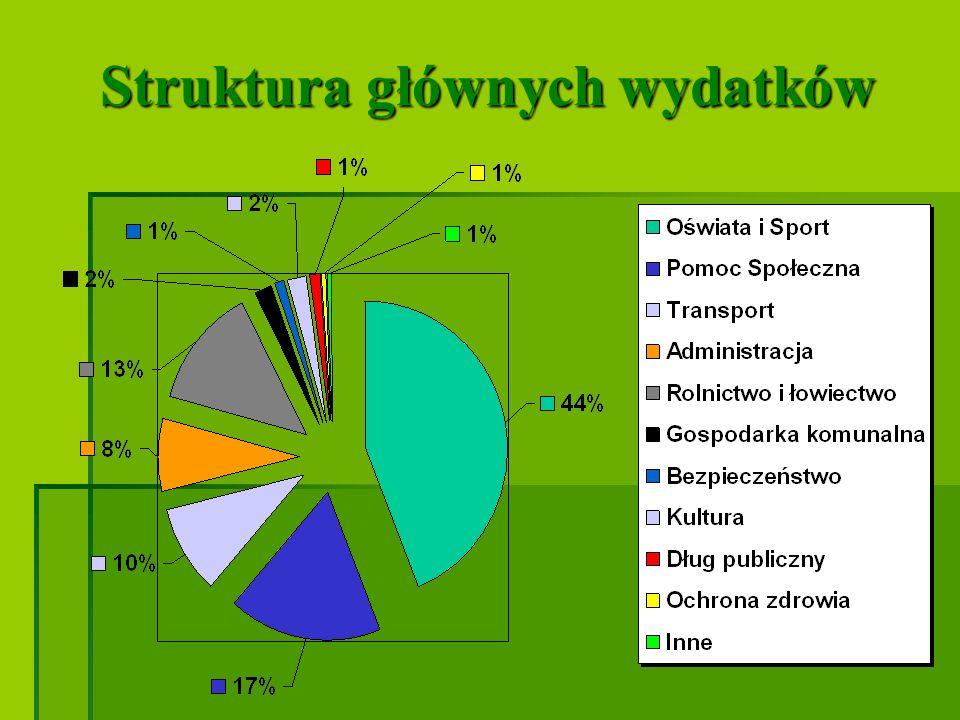 Struktura głównych wydatków