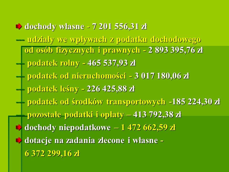 --- podatek od nieruchomości - 3 017 180,06 zł