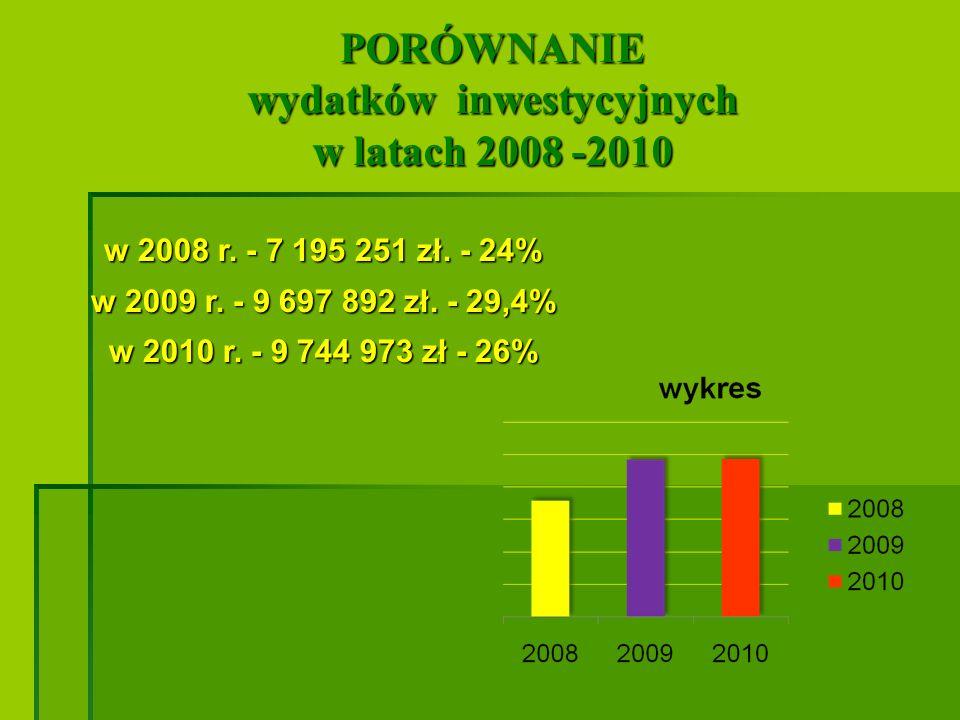 wydatków inwestycyjnych w latach 2008 -2010