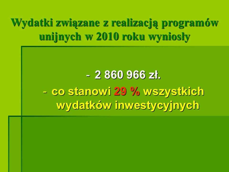 Wydatki związane z realizacją programów unijnych w 2010 roku wyniosły