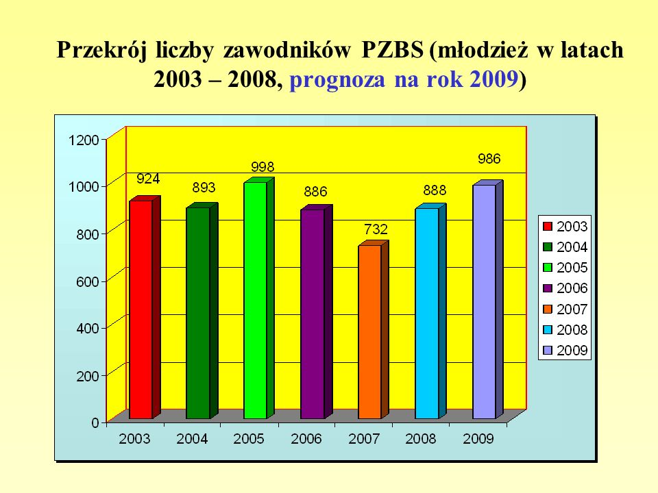Przekrój liczby zawodników PZBS (młodzież w latach 2003 – 2008, prognoza na rok 2009)