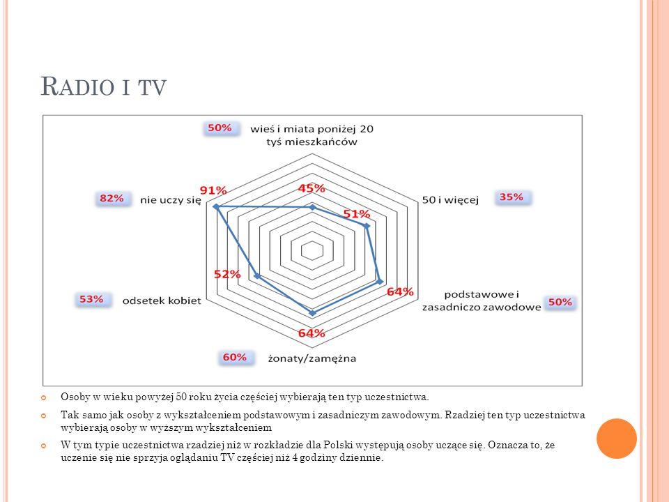 Radio i tv Osoby w wieku powyżej 50 roku życia częściej wybierają ten typ uczestnictwa.
