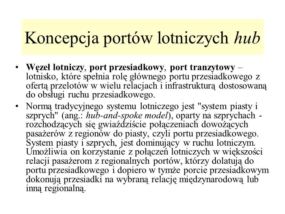 Koncepcja portów lotniczych hub