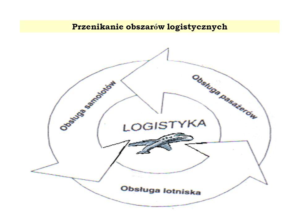 Przenikanie obszarów logistycznych