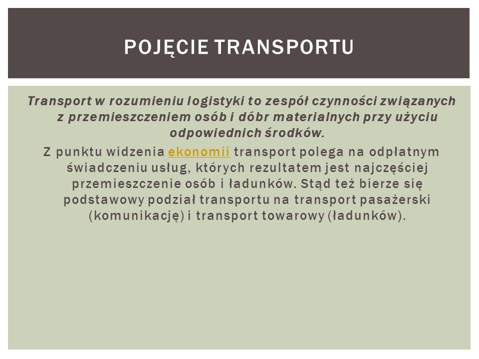 Pojęcie Transportu