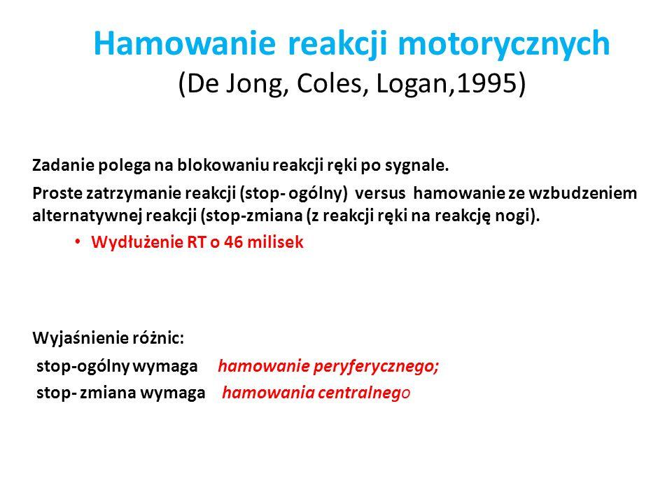 Hamowanie reakcji motorycznych (De Jong, Coles, Logan,1995)