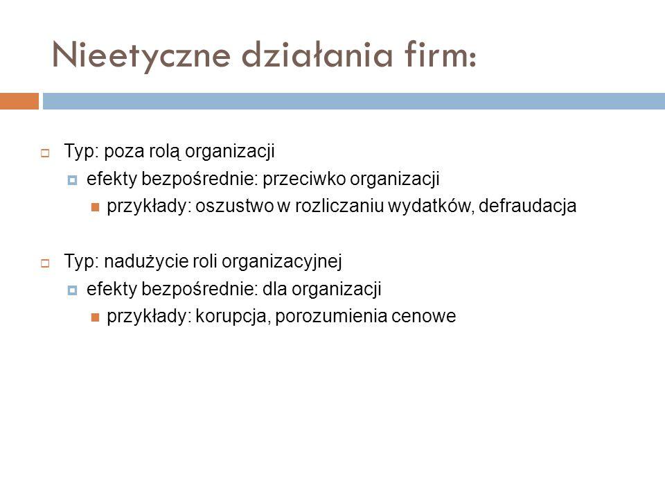 Nieetyczne działania firm: