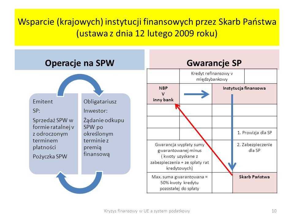 Operacje na SPW Gwarancje SP