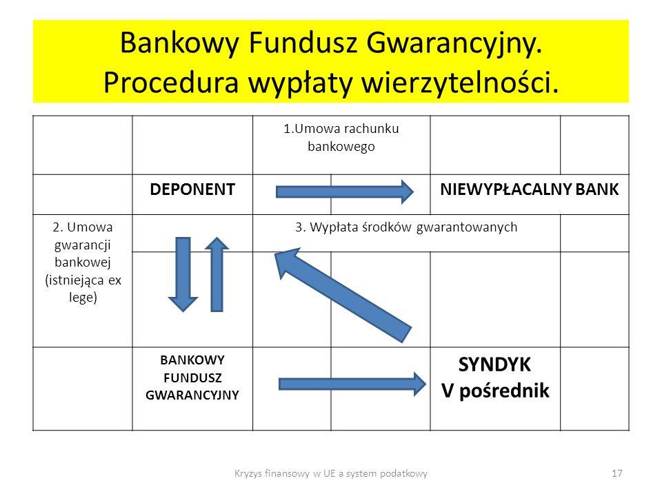 Bankowy Fundusz Gwarancyjny. Procedura wypłaty wierzytelności.