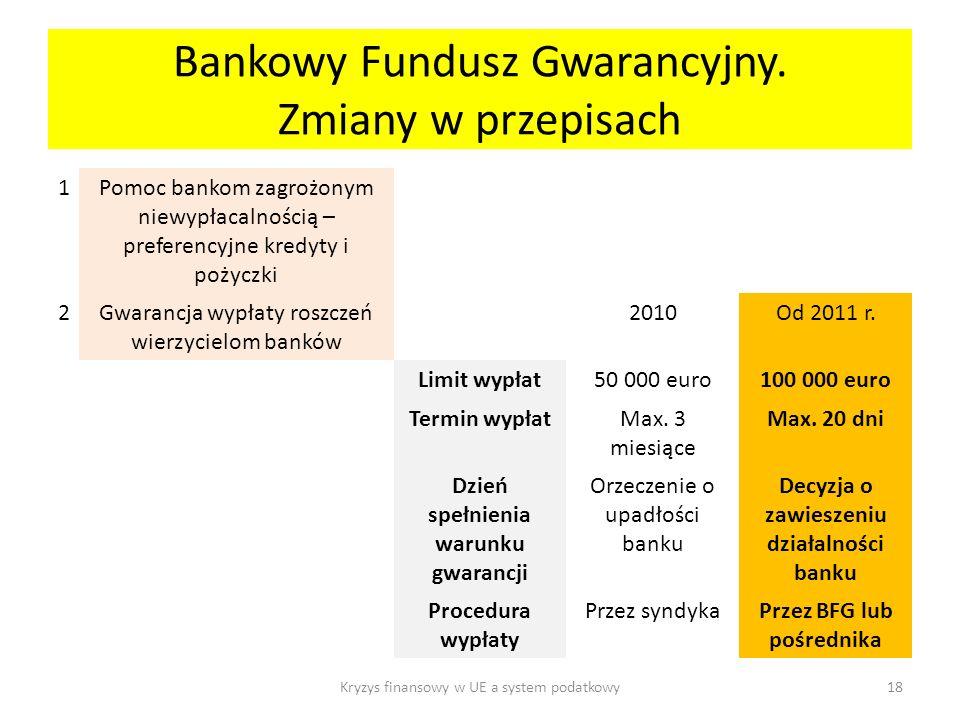 Bankowy Fundusz Gwarancyjny. Zmiany w przepisach
