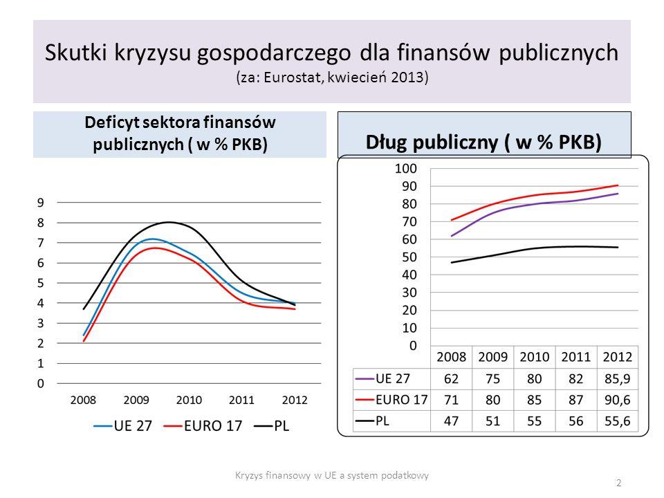 Skutki kryzysu gospodarczego dla finansów publicznych (za: Eurostat, kwiecień 2013)