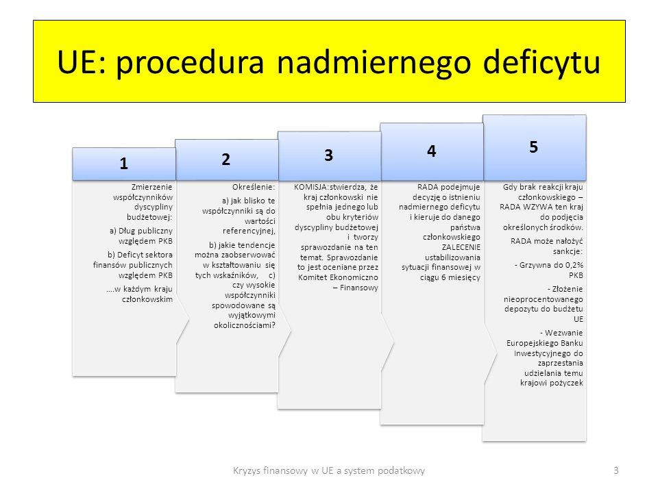 UE: procedura nadmiernego deficytu