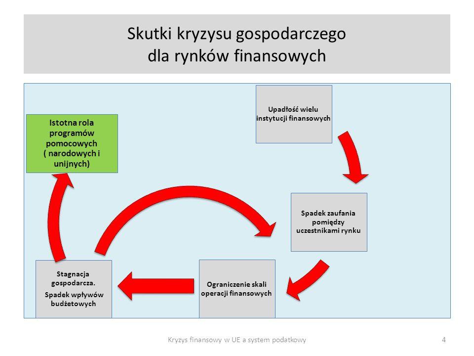 Skutki kryzysu gospodarczego dla rynków finansowych
