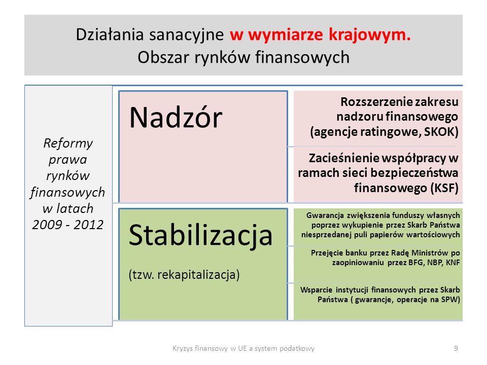 Działania sanacyjne w wymiarze krajowym. Obszar rynków finansowych