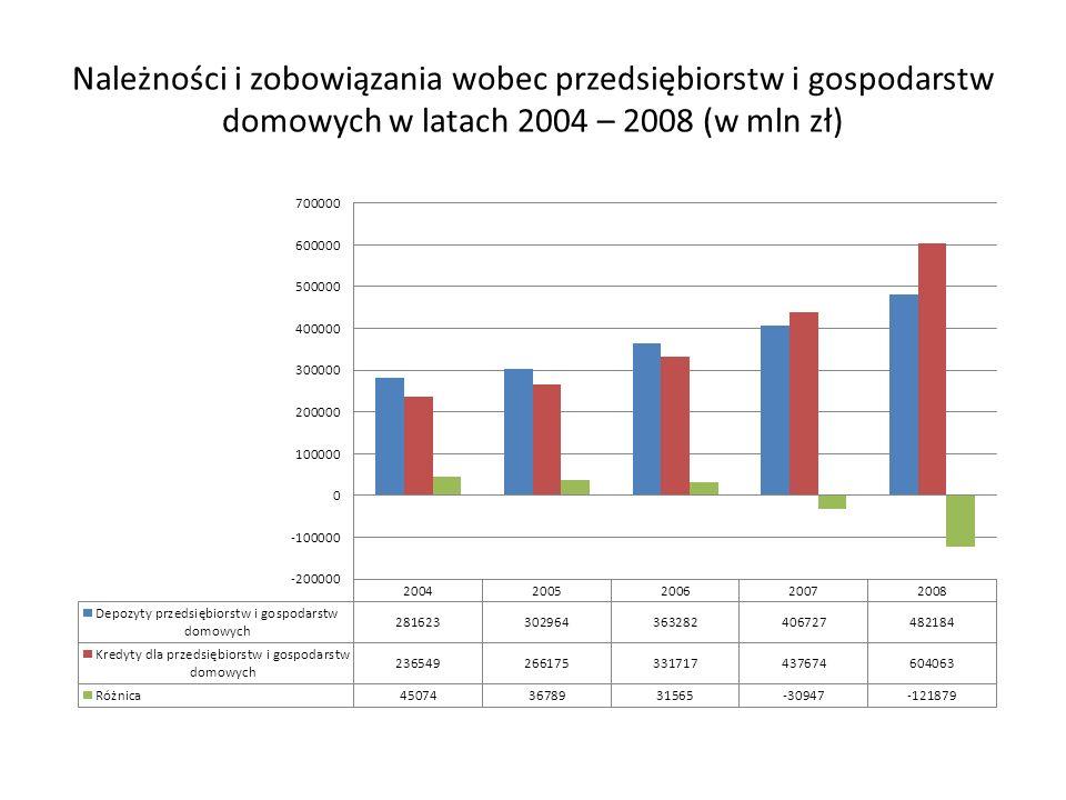 Należności i zobowiązania wobec przedsiębiorstw i gospodarstw domowych w latach 2004 – 2008 (w mln zł)