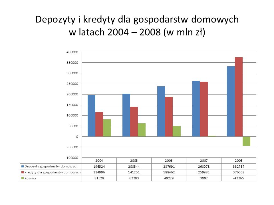 Depozyty i kredyty dla gospodarstw domowych w latach 2004 – 2008 (w mln zł)