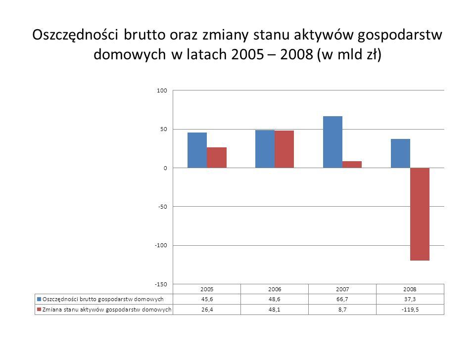 Oszczędności brutto oraz zmiany stanu aktywów gospodarstw domowych w latach 2005 – 2008 (w mld zł)