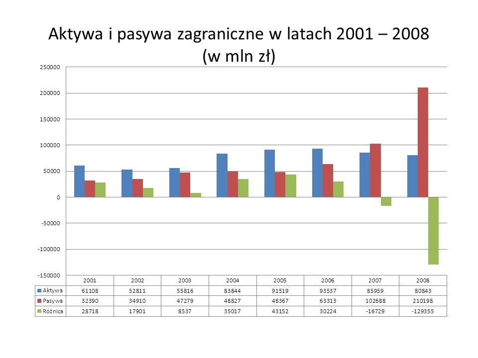 Aktywa i pasywa zagraniczne w latach 2001 – 2008 (w mln zł)