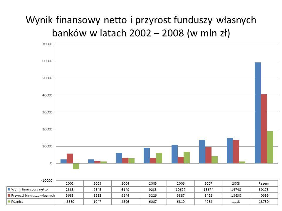 Wynik finansowy netto i przyrost funduszy własnych banków w latach 2002 – 2008 (w mln zł)