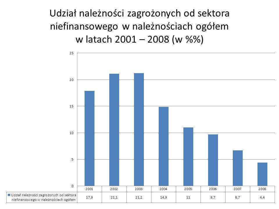 Udział należności zagrożonych od sektora niefinansowego w należnościach ogółem w latach 2001 – 2008 (w %%)