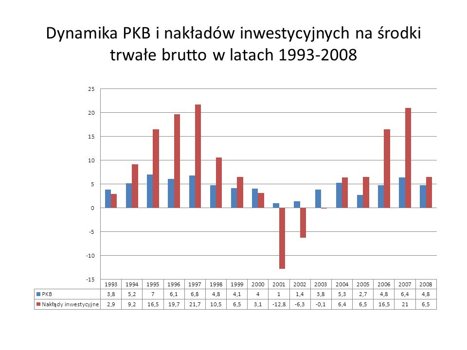 Dynamika PKB i nakładów inwestycyjnych na środki trwałe brutto w latach 1993-2008