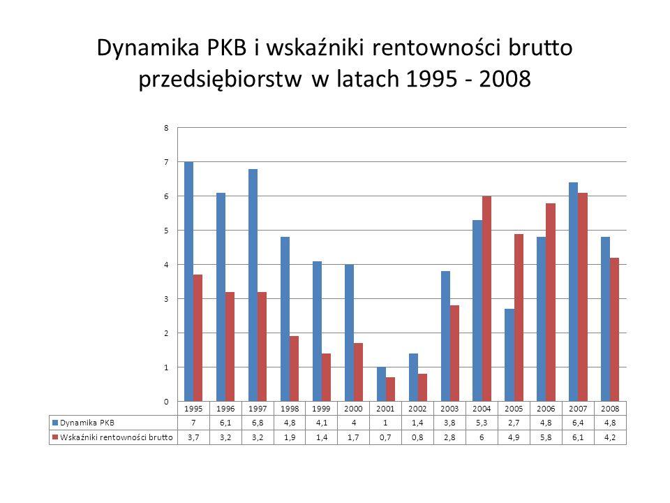 Dynamika PKB i wskaźniki rentowności brutto przedsiębiorstw w latach 1995 - 2008