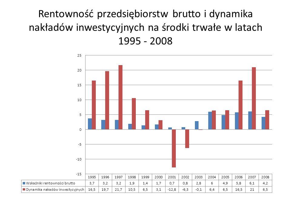 Rentowność przedsiębiorstw brutto i dynamika nakładów inwestycyjnych na środki trwałe w latach 1995 - 2008