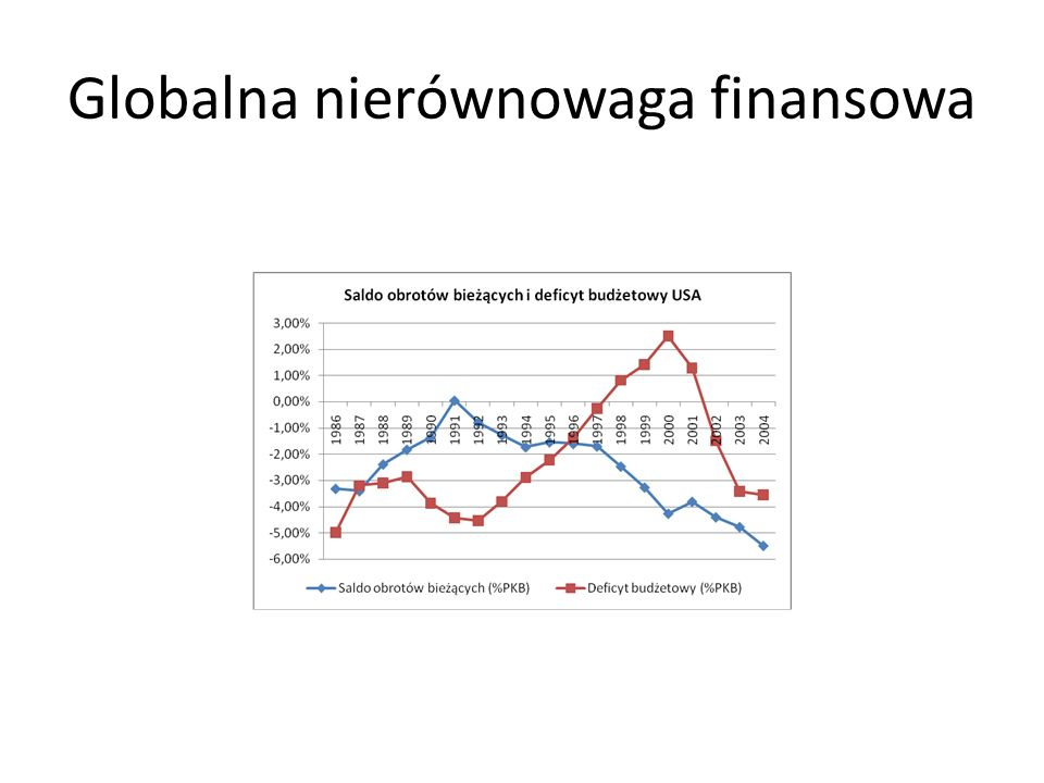 Globalna nierównowaga finansowa