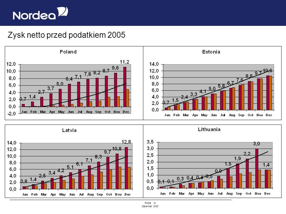 Zysk netto przed podatkiem 2005
