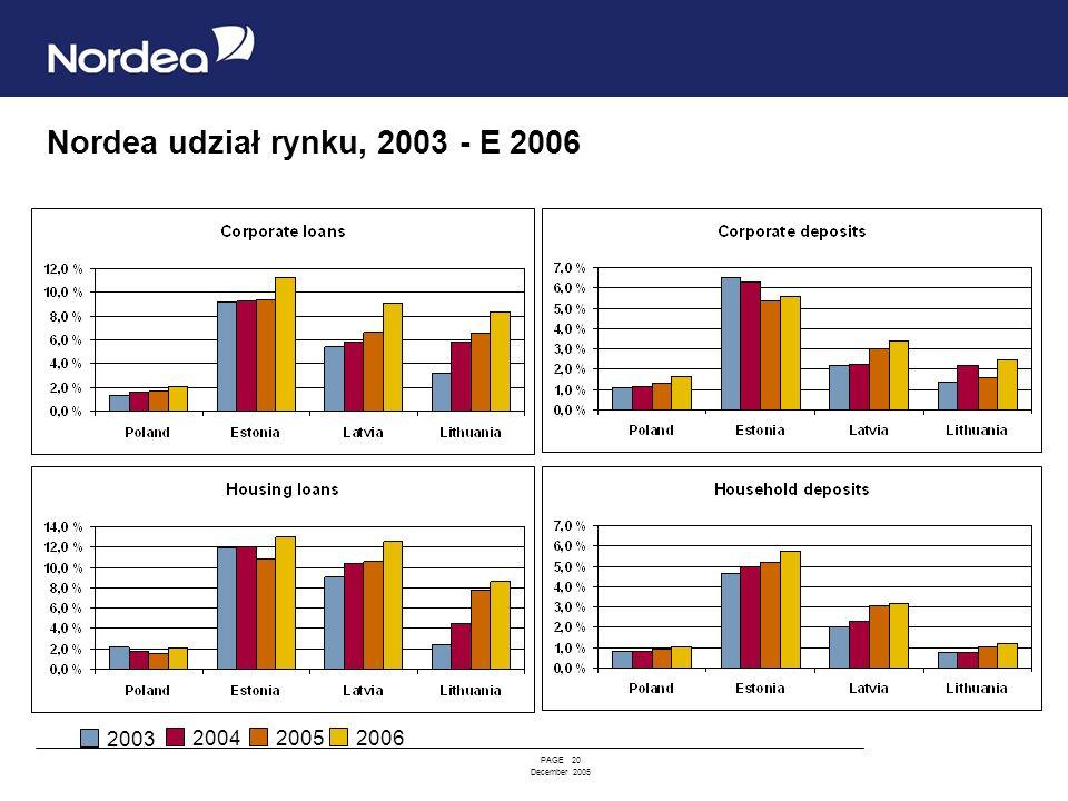 Nordea udział rynku, 2003 - E 2006 2003 2004 2005 2006