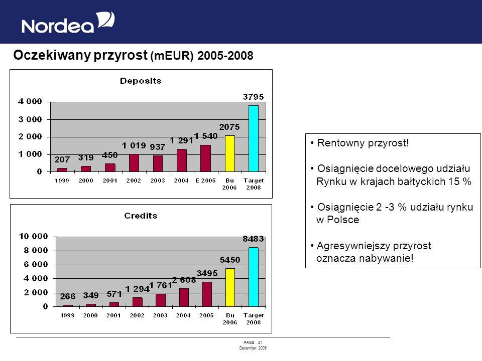 Oczekiwany przyrost (mEUR) 2005-2008