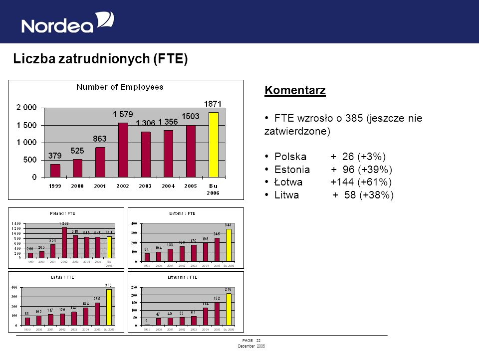 Liczba zatrudnionych (FTE)