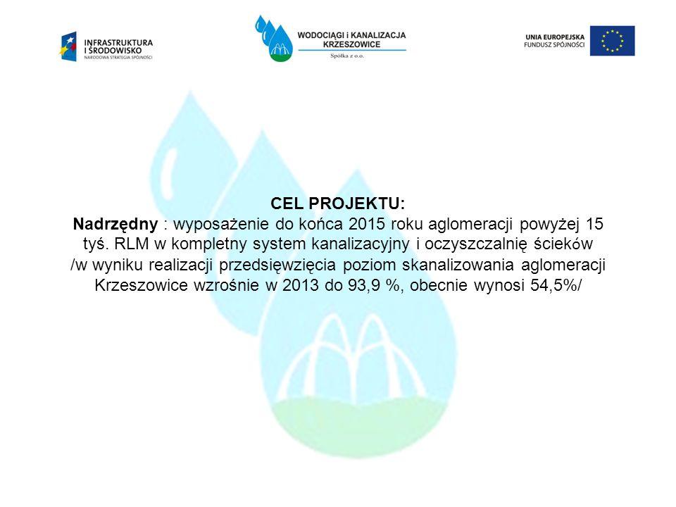CEL PROJEKTU: Nadrzędny : wyposażenie do końca 2015 roku aglomeracji powyżej 15 tyś. RLM w kompletny system kanalizacyjny i oczyszczalnię ścieków /w wyniku realizacji przedsięwzięcia poziom skanalizowania aglomeracji Krzeszowice wzrośnie w 2013 do 93,9 %, obecnie wynosi 54,5%/