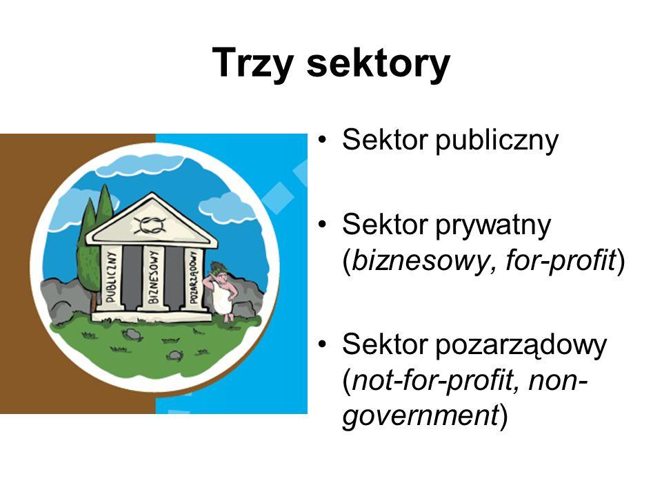 Trzy sektory Sektor publiczny Sektor prywatny (biznesowy, for-profit)