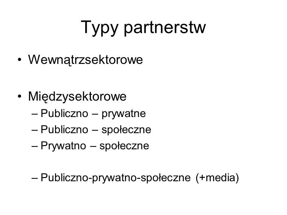 Typy partnerstw Wewnątrzsektorowe Międzysektorowe Publiczno – prywatne