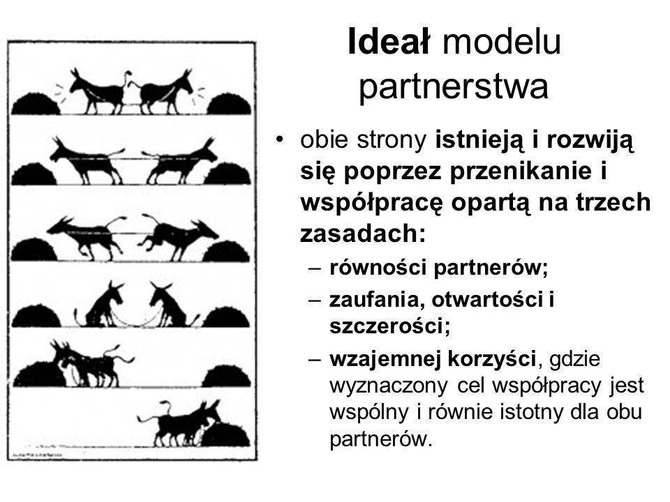 Ideał modelu partnerstwa