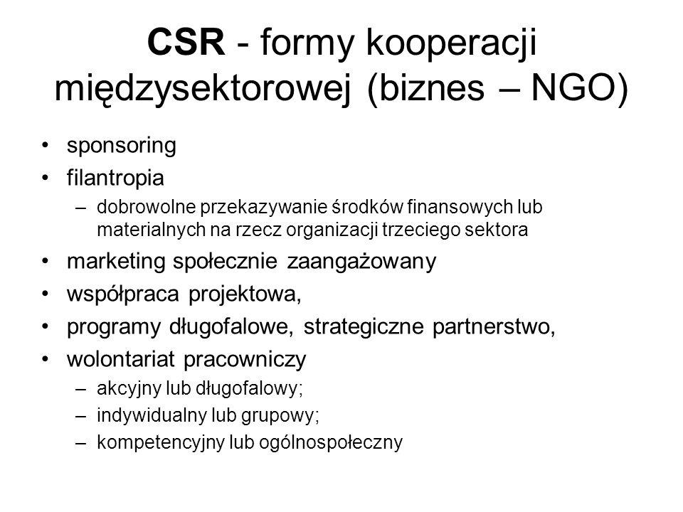 CSR - formy kooperacji międzysektorowej (biznes – NGO)