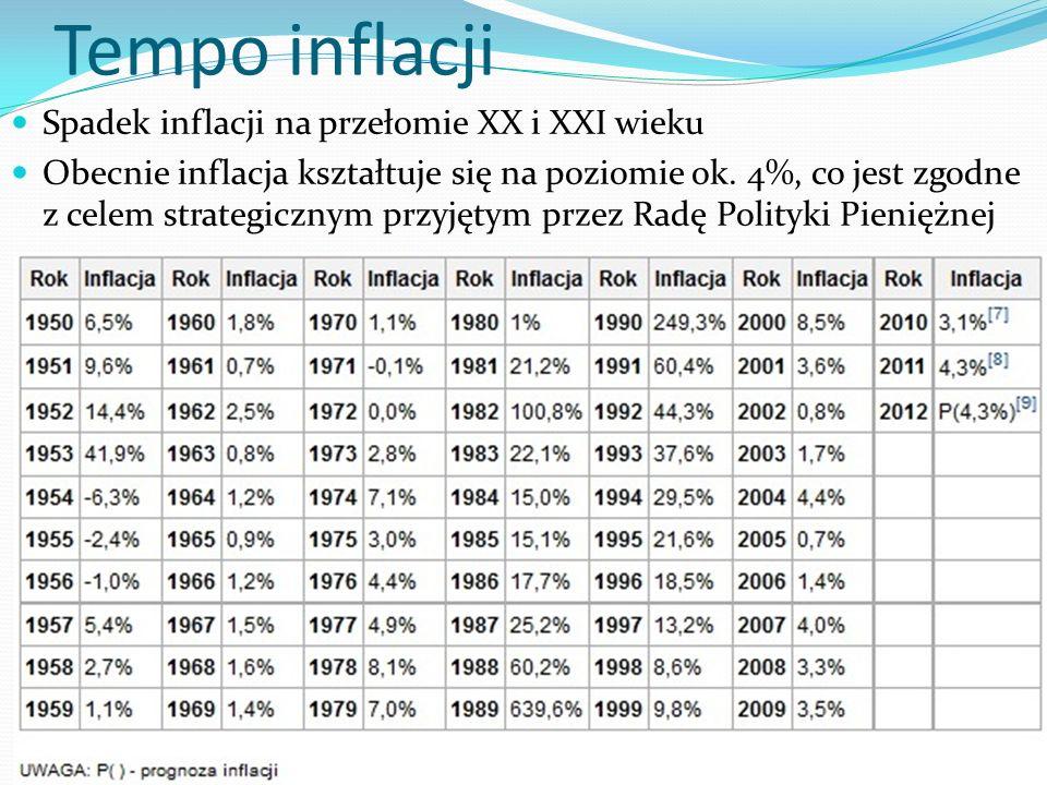 Tempo inflacji Spadek inflacji na przełomie XX i XXI wieku
