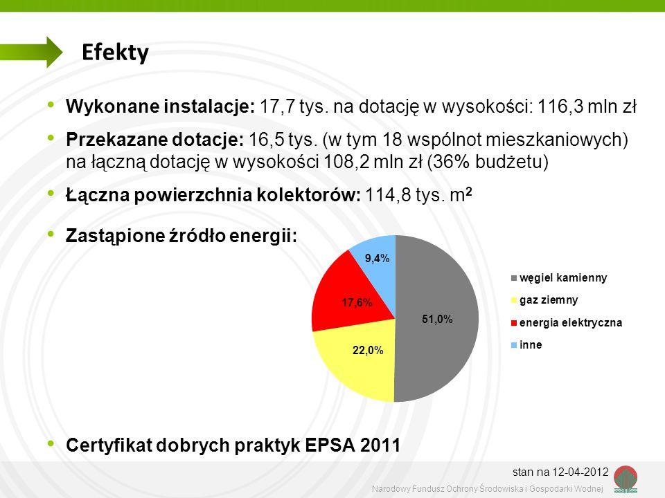 Efekty Wykonane instalacje: 17,7 tys. na dotację w wysokości: 116,3 mln zł.