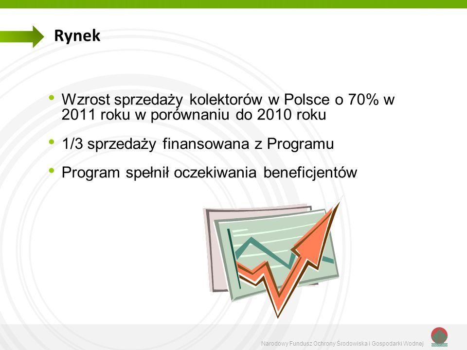Rynek Wzrost sprzedaży kolektorów w Polsce o 70% w 2011 roku w porównaniu do 2010 roku. 1/3 sprzedaży finansowana z Programu.