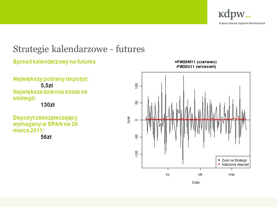Strategie kalendarzowe - futures