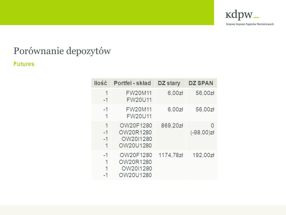 Porównanie depozytów Futures Ilość Portfel - skład DZ stary DZ SPAN 1