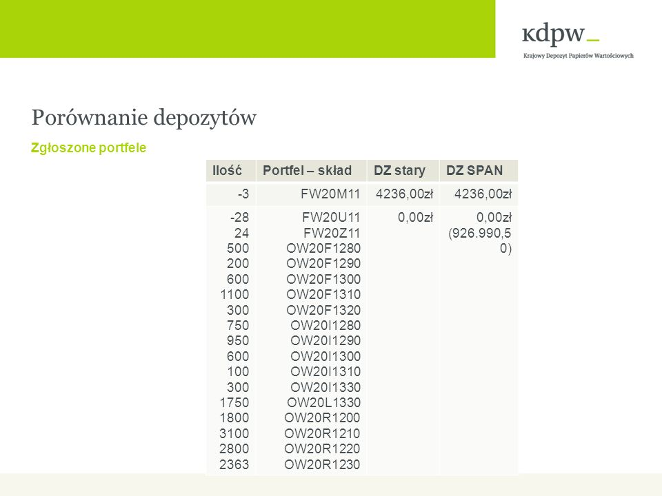 Porównanie depozytów Zgłoszone portfele Ilość Portfel – skład DZ stary