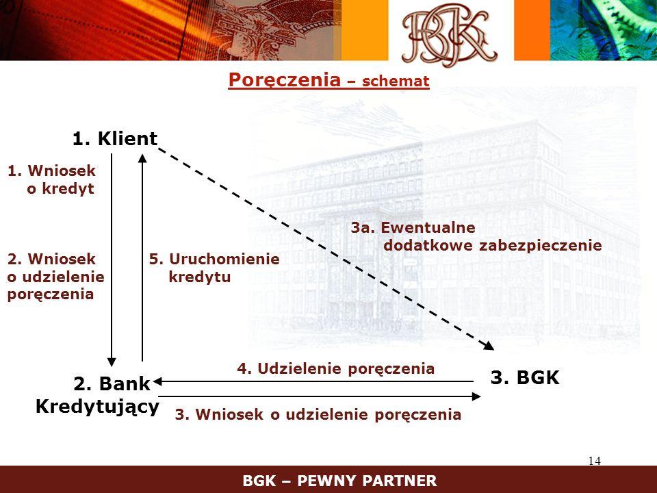 1. Klient 2. Bank Poręczenia – schemat 3. BGK Kredytujący 1. Wniosek