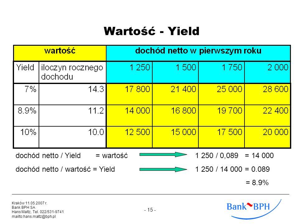 Wartość - Yield dochód netto / Yield = wartość 1 250 / 0,089 = 14 000